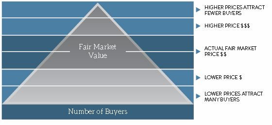 chart showing number of buyers by price